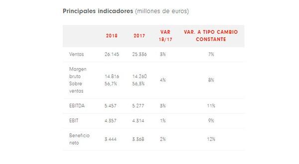 Inditex indicadores