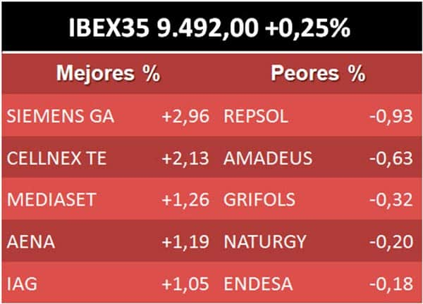 Ibex 15 de abril tabla
