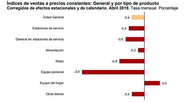 IPC Mayo gráfico