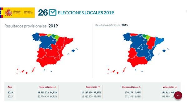 Elecciones municipales resultados