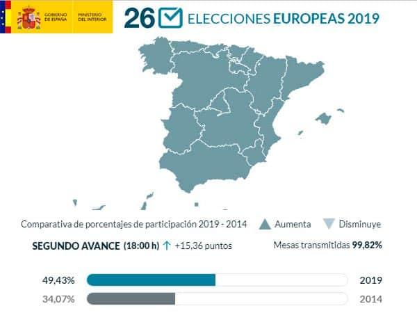 Participación elecciones europeas 26 de mayo