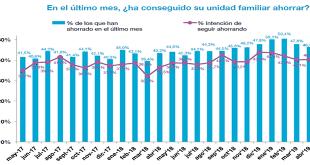 Los españoles disminuyen su capacidad de ahorro