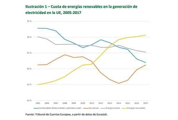 Objetivos de energías renovables