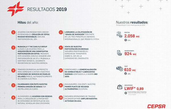 Cepsa resultados 2019
